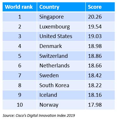 digital-readiness-index-2019-ranking